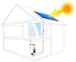 flachkollektoren-solarthermie