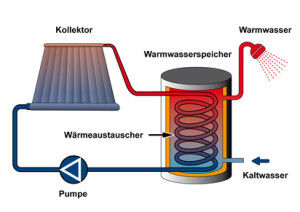 solarthermieanlage funktionsweise